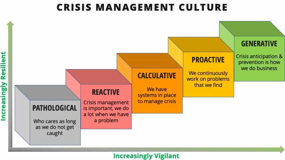 crisis management culture